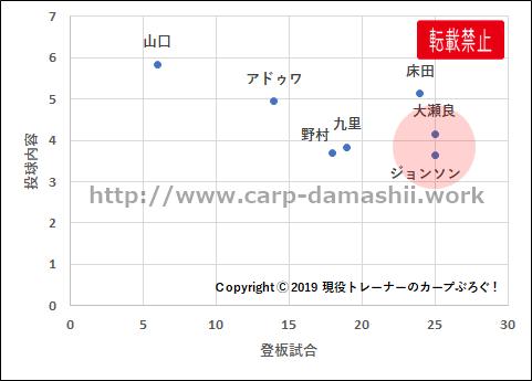 f:id:carp-toyo:20190920180313p:plain