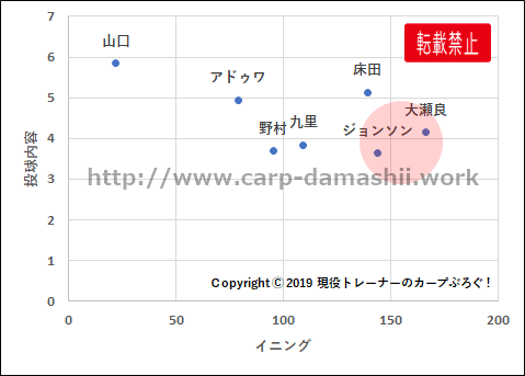 f:id:carp-toyo:20190920180334p:plain