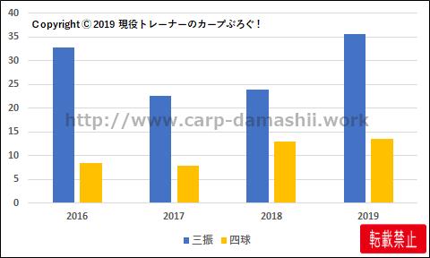 f:id:carp-toyo:20191009164410p:plain