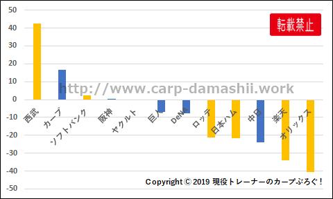 f:id:carp-toyo:20191012111353p:plain
