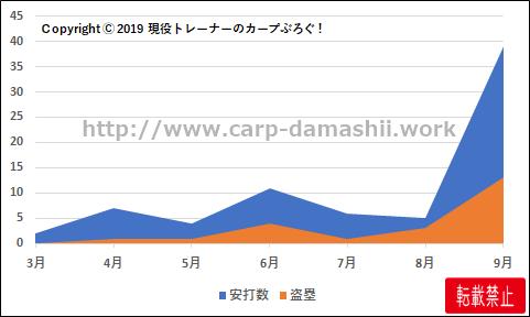 f:id:carp-toyo:20191014110106p:plain