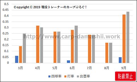f:id:carp-toyo:20191014110258p:plain