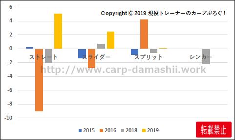 f:id:carp-toyo:20191025103955p:plain