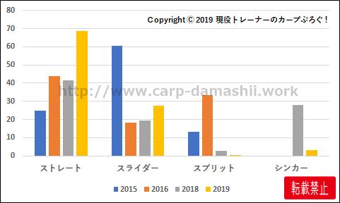 f:id:carp-toyo:20191025104107p:plain