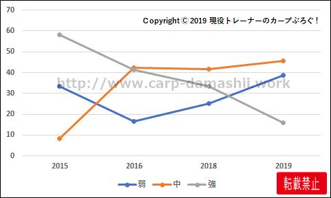 f:id:carp-toyo:20191025104239p:plain