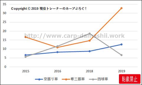 f:id:carp-toyo:20191025104319p:plain