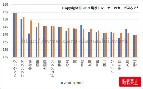 f:id:carp-toyo:20191029175450p:plain