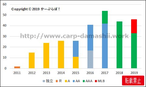 f:id:carp-toyo:20191210144351p:plain