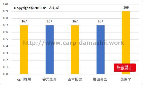 f:id:carp-toyo:20191221232339p:plain