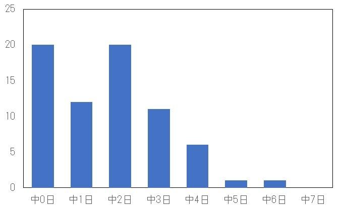 f:id:carpdaisuki:20201104211310j:plain