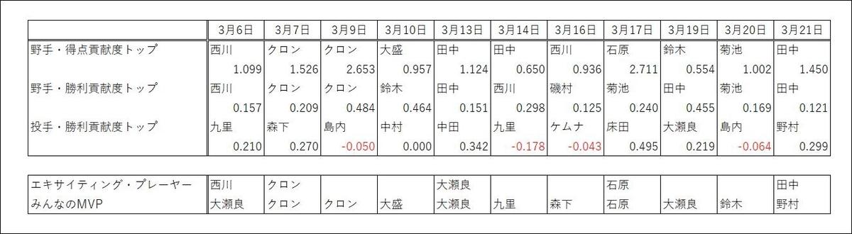 f:id:carpdaisuki:20210323005124j:plain