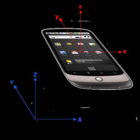 motiondeviceにおけるX, Y, Z軸の画像