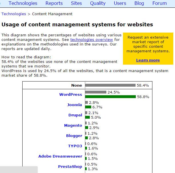 WordPress の世界シェア約60%