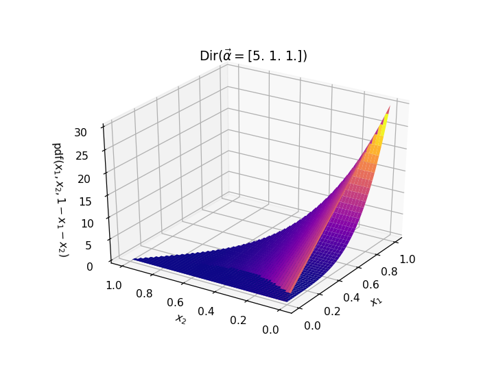 パラメータ\vec{\alpha} = (5,1,1)のときのディリクレ分布