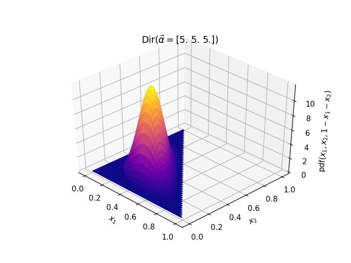 パラメータvec{\alpha} = (5,5,5)のときのディリクレ分布