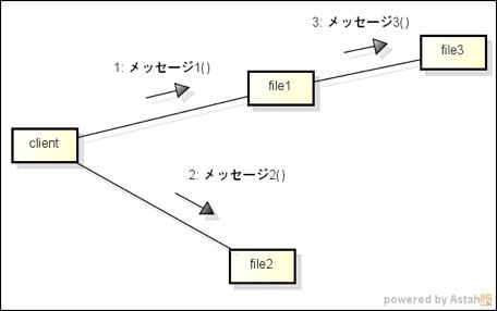 コミュニケーション図