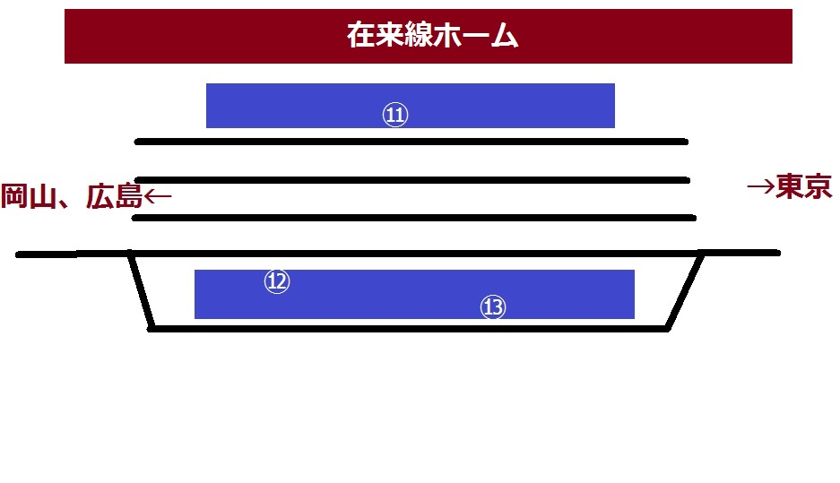 姫路駅の新幹線ホームの図