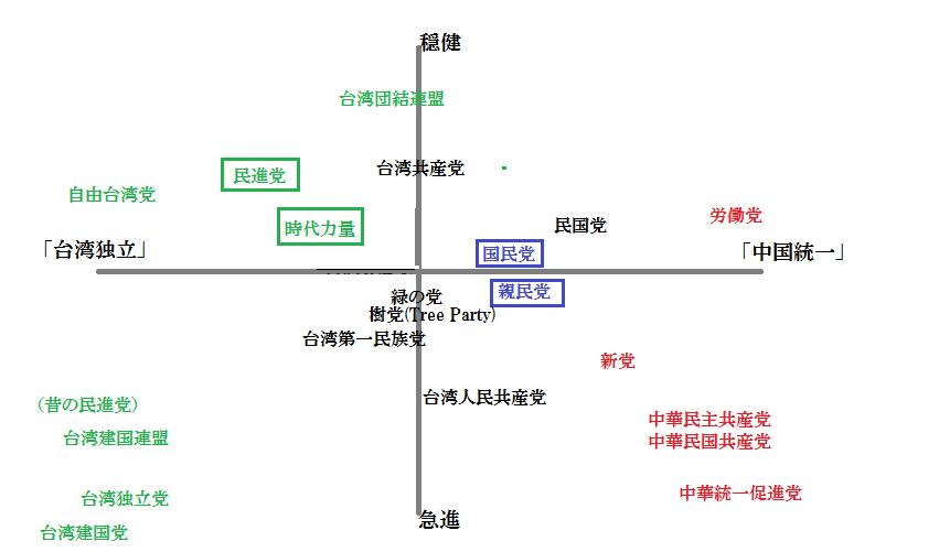 台湾の政党の相関図
