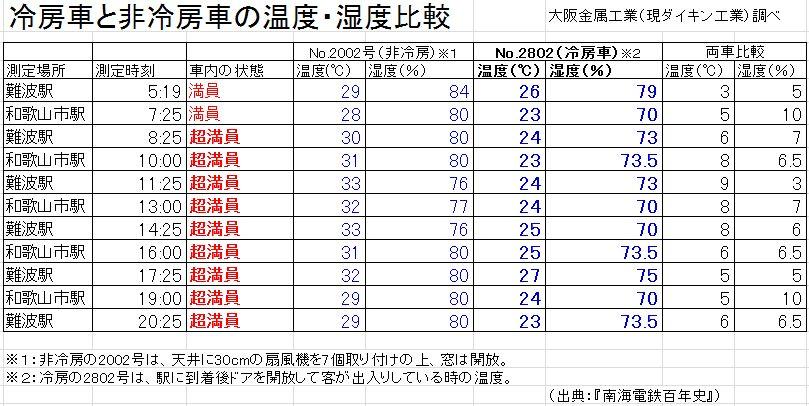 昭和初期南海冷房車と非冷房車の温度・湿度比較表