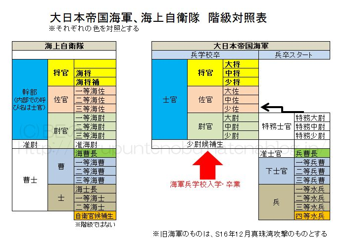 大日本帝国海軍と海上自衛隊の階級比較表