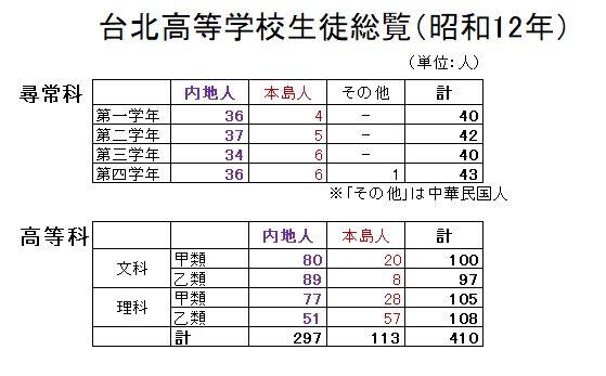 昭和12年旧制台北高等学校生徒総数