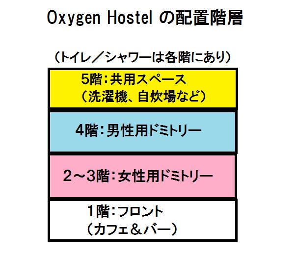 台北のゲストハウスoxygenhostelの階層図