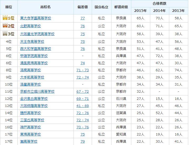 2013-2015京都大学合格者出身校