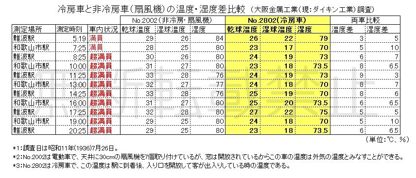 昭和11年南海冷房車温度調査