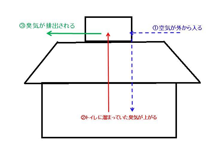 京大吉田寮トイレ