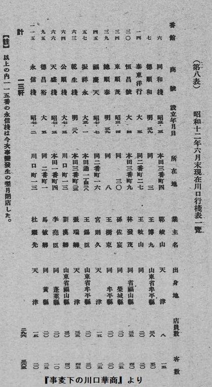 事変下の川口華商行桟リスト
