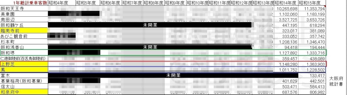 阪和電鉄乗客数昭和