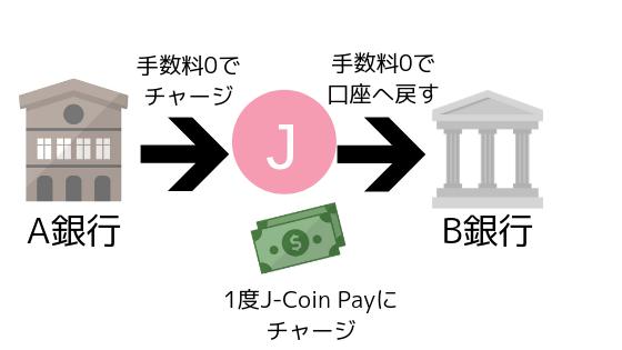 Jコインペイでお金を移動しているイメージ画像