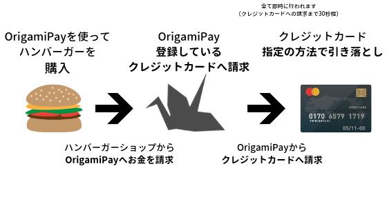 クレジットカードを登録しているOrigamiPayで支払いを行った際に行われる支払いの仕組みを紹介する画像