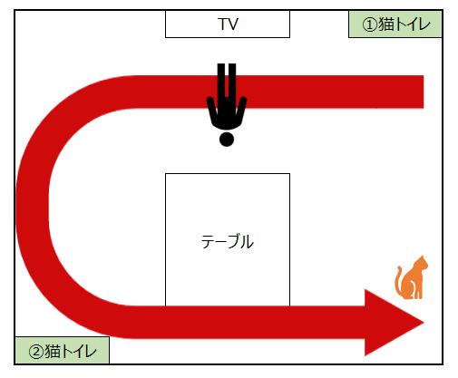 リビングの猫トイレ配置図