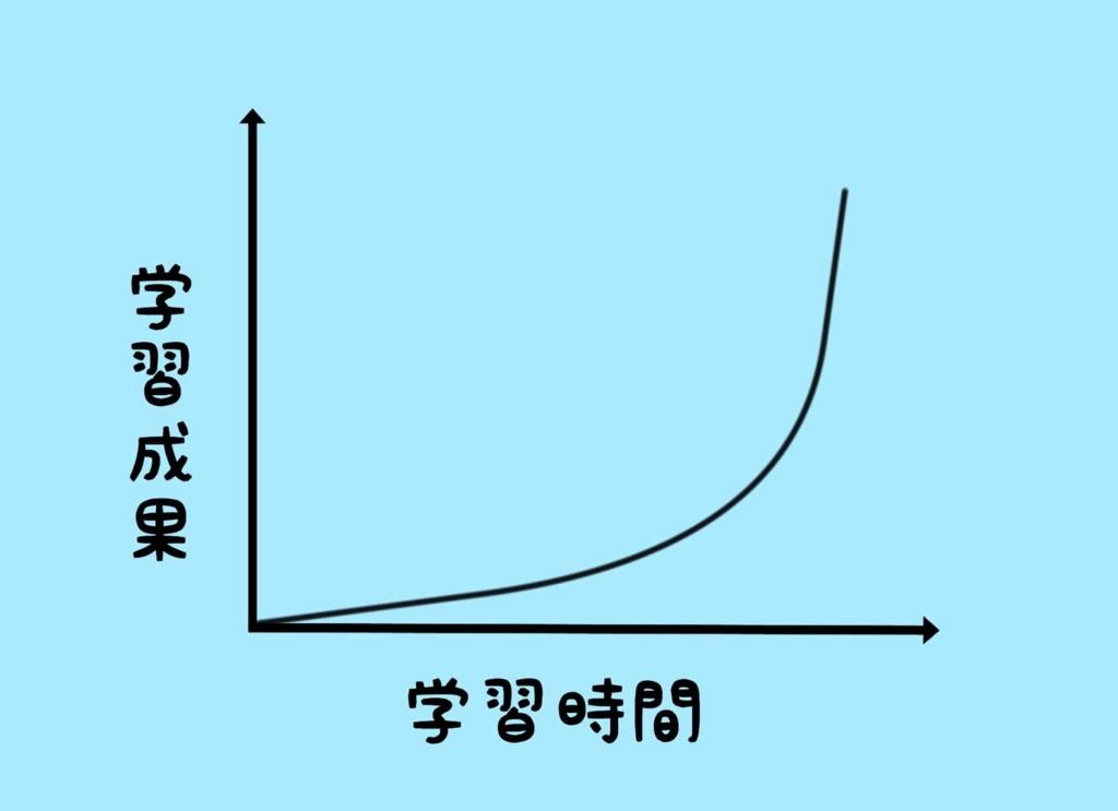 「学習曲線(Learning curve)」