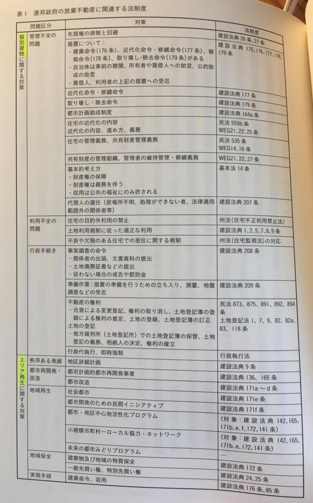 「世界の空き家対策」(学芸出版社)85ページ