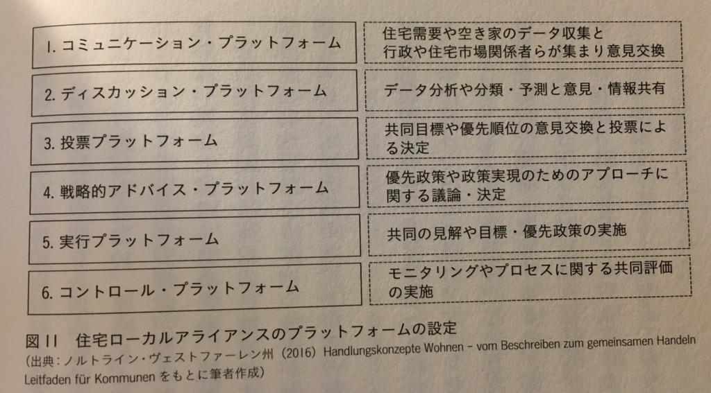 「世界の空き家対策」(学芸出版社)98ページ
