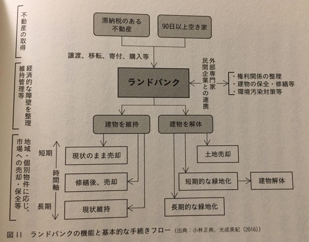 「世界の空き家対策」(学芸出版社)66ページ