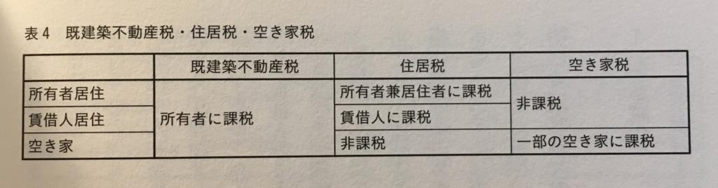 「世界の空き家対策」(学芸出版社)121ページ