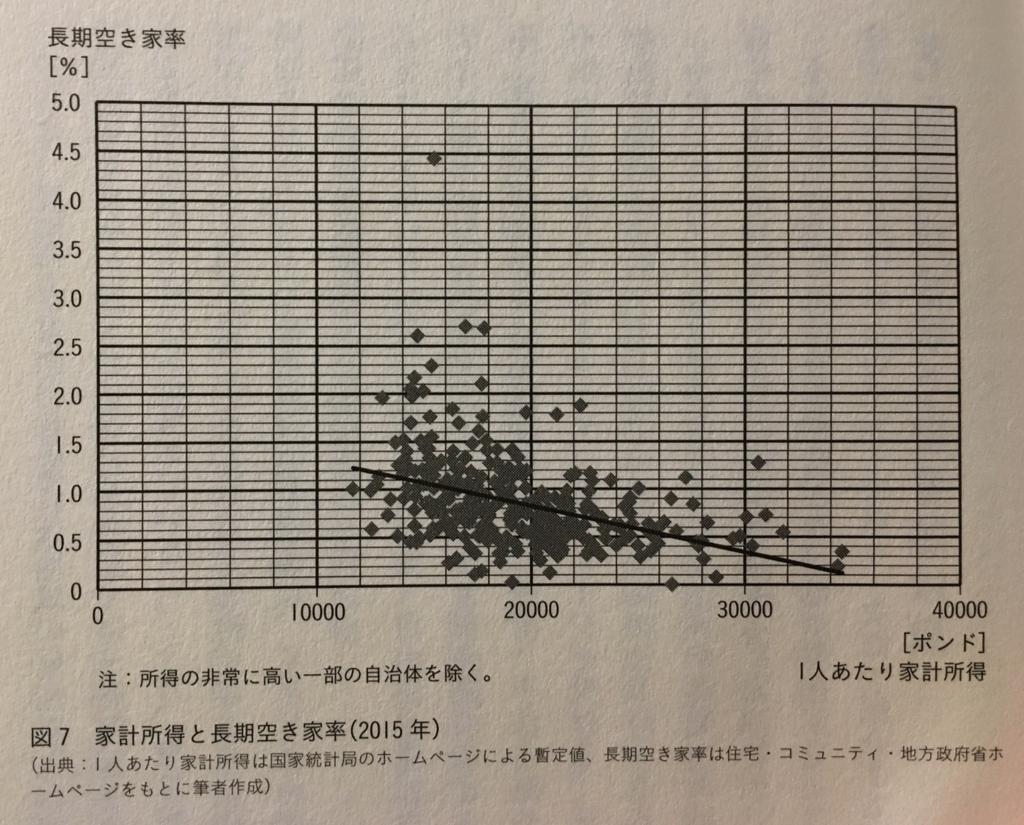 「世界の空き家対策」(学芸出版社)157ページ