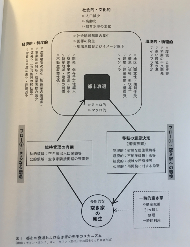 「世界の空き家対策」(学芸出版社)188ページ
