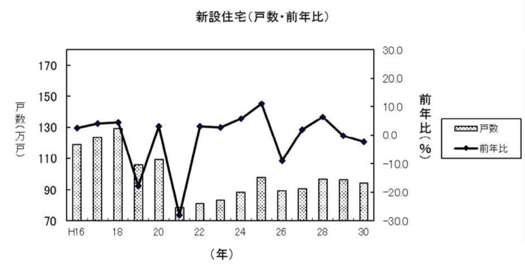 建築着工統計調査報告(平成30年計)P.2