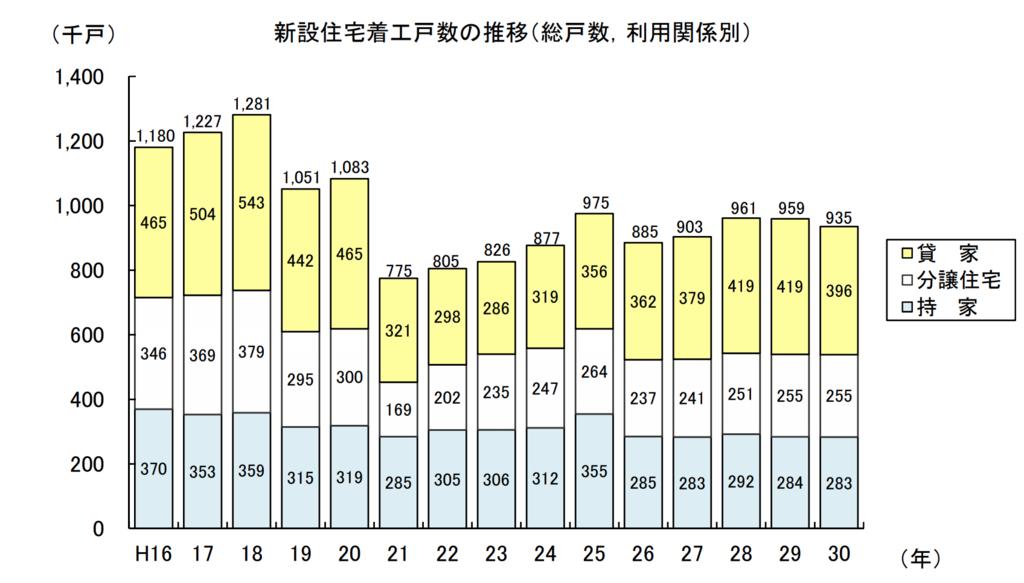 建築着工統計調査報告(平成30年計)P.7