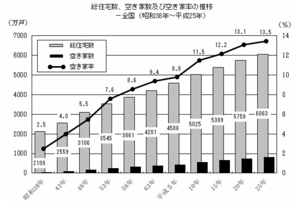 平成25年住宅・土地統計調査(速報集計)結果の要約