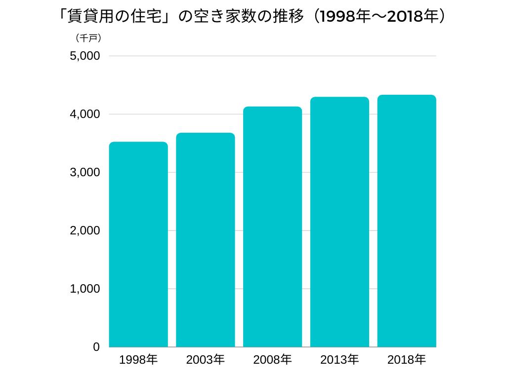 「賃貸用の住宅」の空き家数の推移(1998年〜2018年)