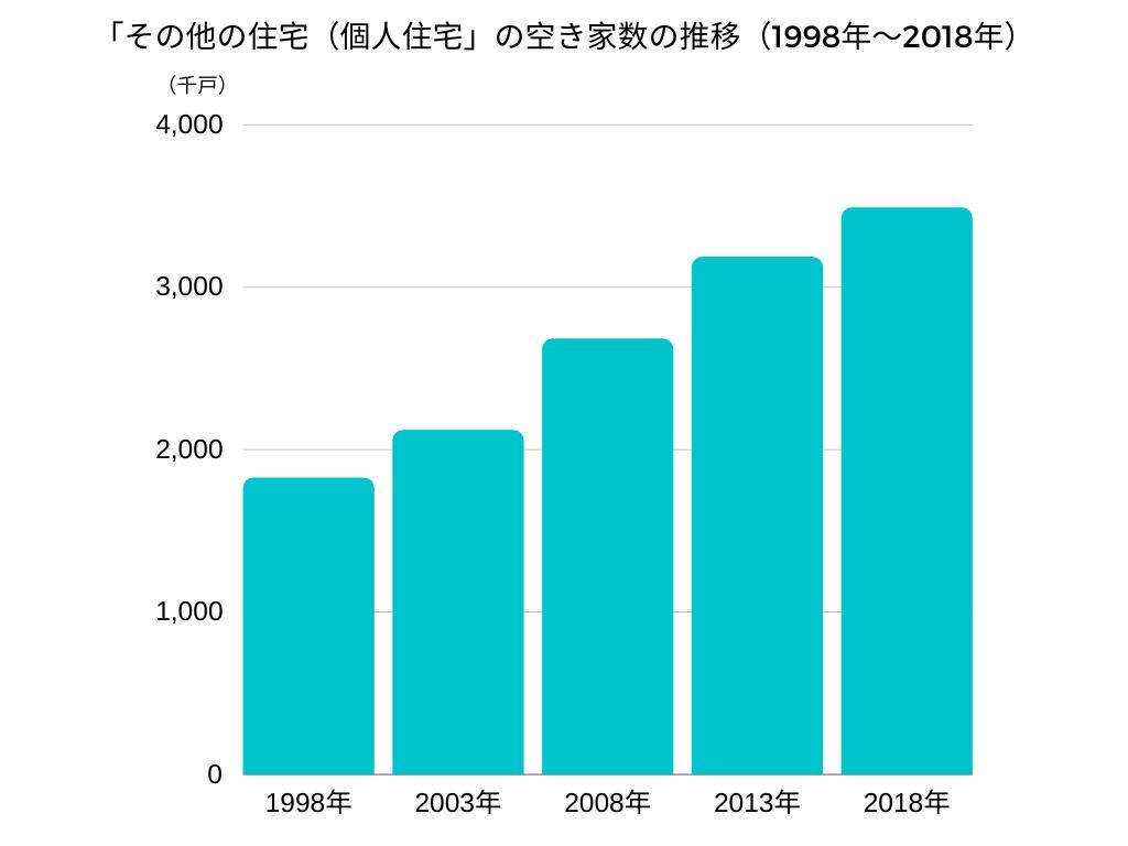 「その他の住宅(個人住宅」の空き家数の推移(1998年〜2018年)