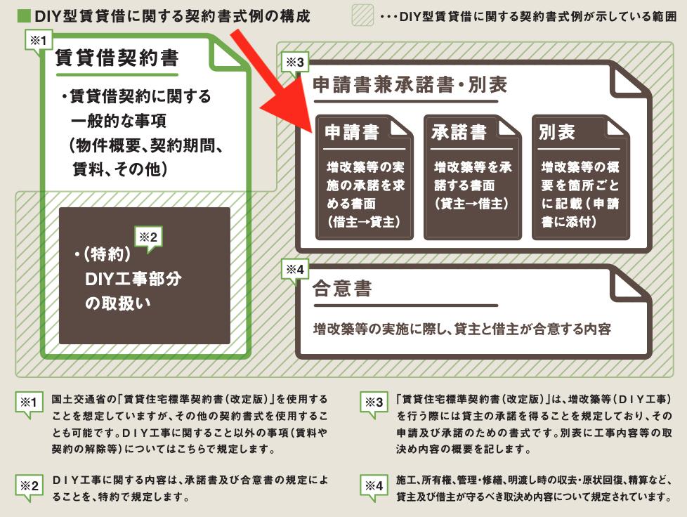 DIY改装の実施を求める申請書とそれを承諾する承諾書、そしてDIY改装の概要を記載した別表