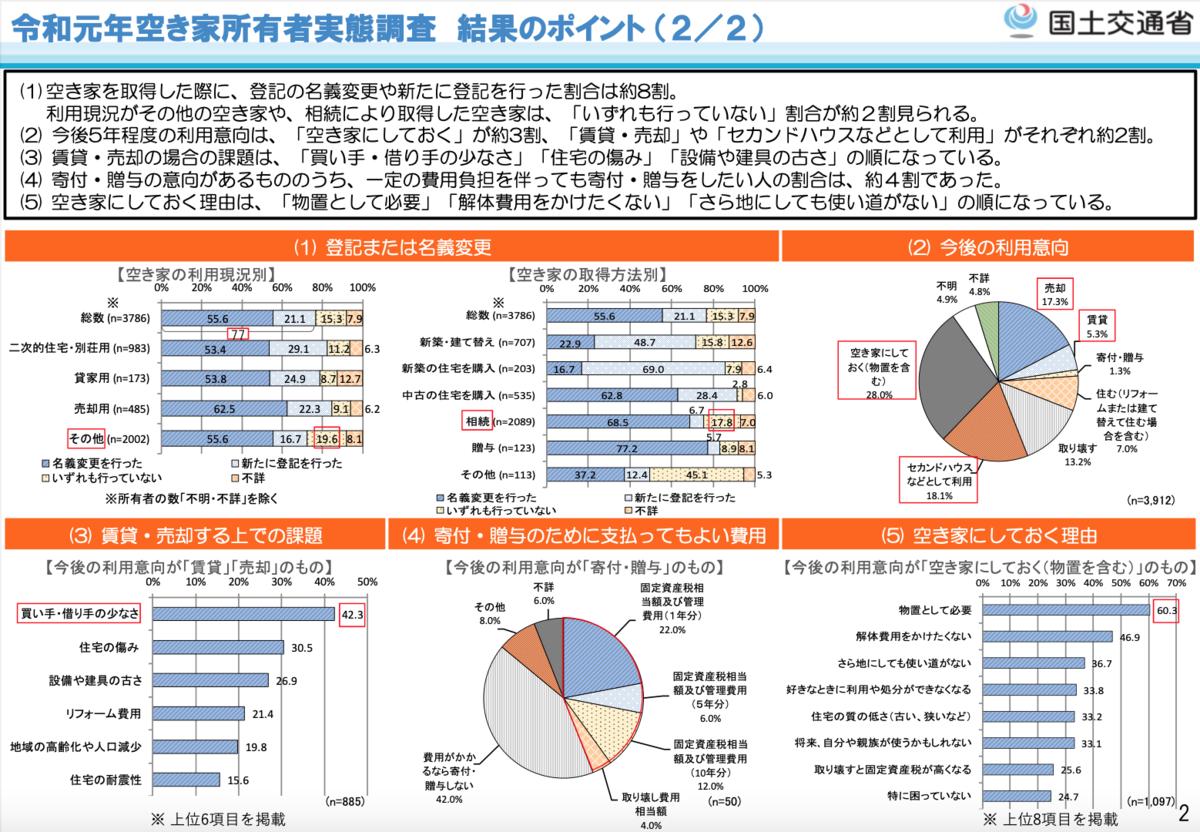 令和元年空き家所有者実態調査 結果のポイント (2/2)