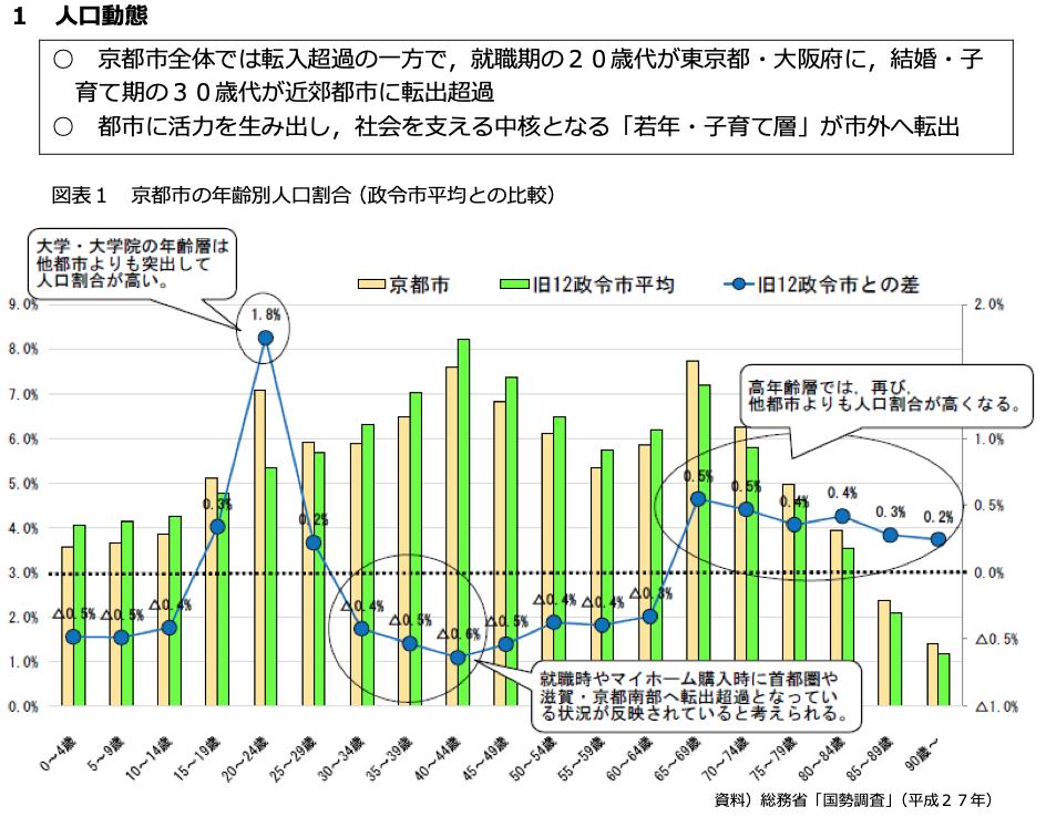 京都市の現状>人口動態