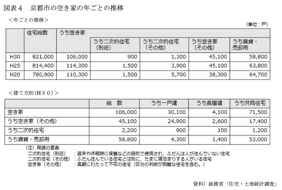 出典:非居住住宅の所有者への適正な負担の在り方について令和3年4月(京都市持続可能なまちづくりを支える税財源の在り方に関する検討委員会)P.21